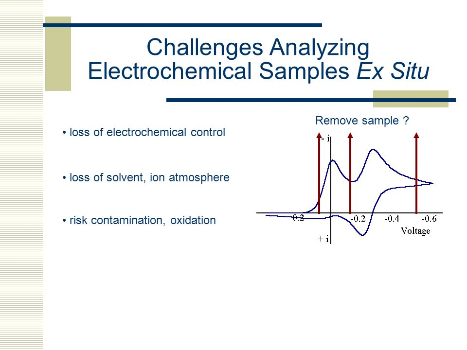 Challenges Analyzing Electrochemical Samples Ex Situ