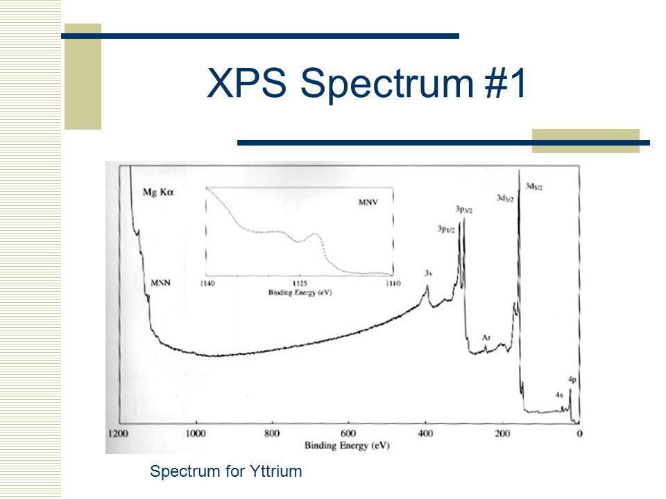 XPS Spectrum #1 Spectrum for Yttrium