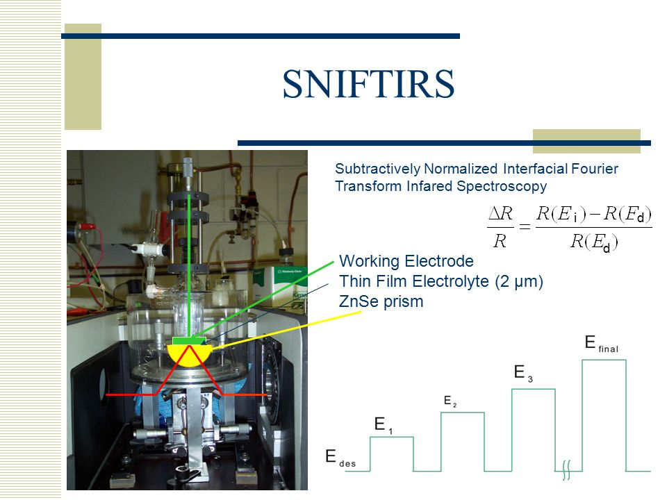SNIFTIRS Working Electrode Thin Film Electrolyte (2 µm) ZnSe prism