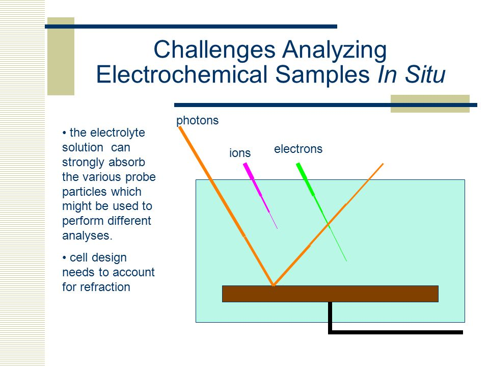 Challenges Analyzing Electrochemical Samples In Situ