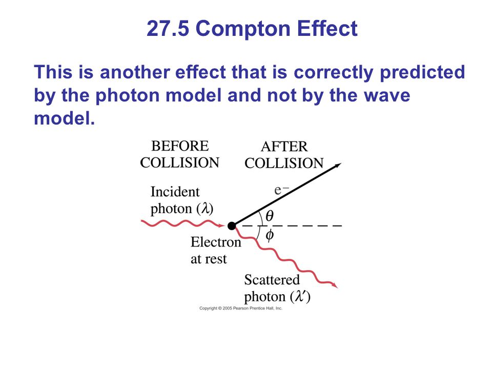 27.5 Compton Effect This is another effect that is correctly predicted by the photon model and not by the wave model.