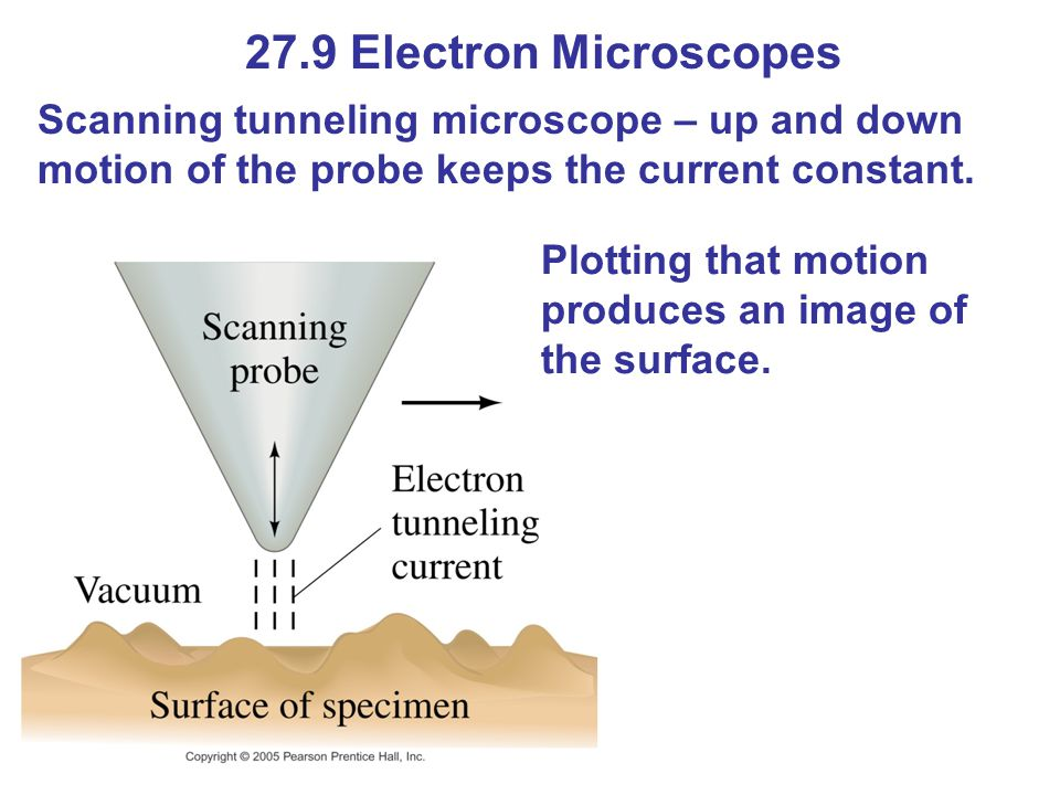 27.9 Electron Microscopes Scanning tunneling microscope – up and down motion of the probe keeps the current constant.