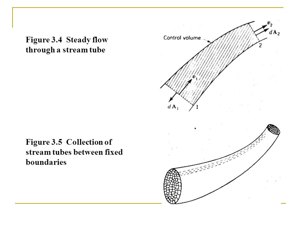 Figure 3.4 Steady flow through a stream tube