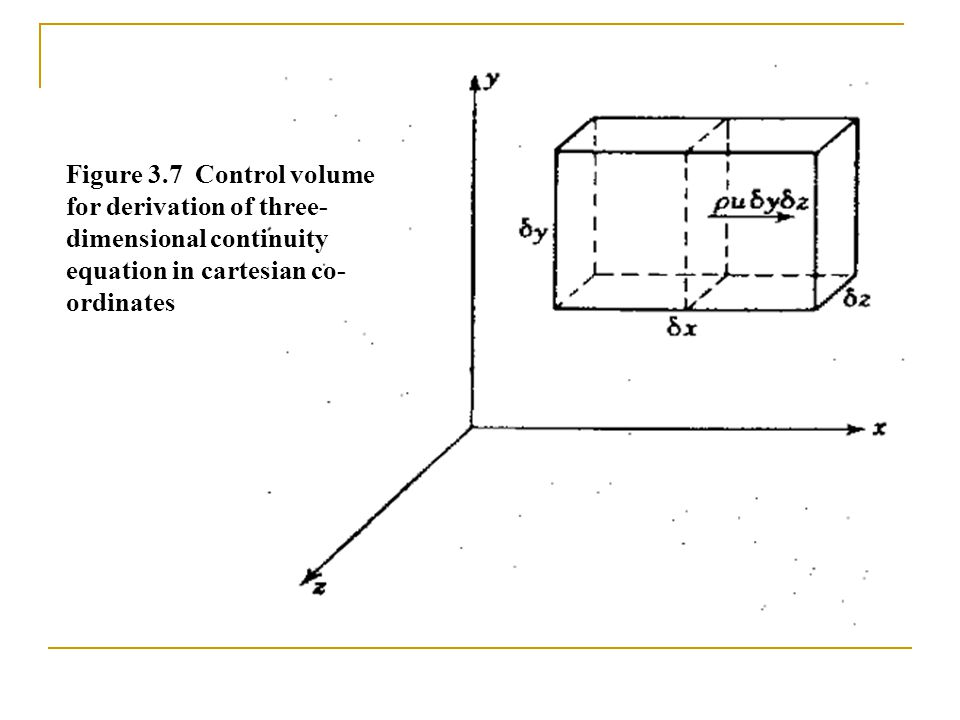 Figure 3.7 Control volume for derivation of three-dimensional continuity equation in cartesian co-ordinates
