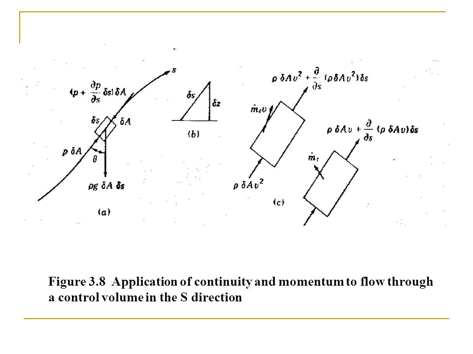 Figure 3.8 Application of continuity and momentum to flow through a control volume in the S direction