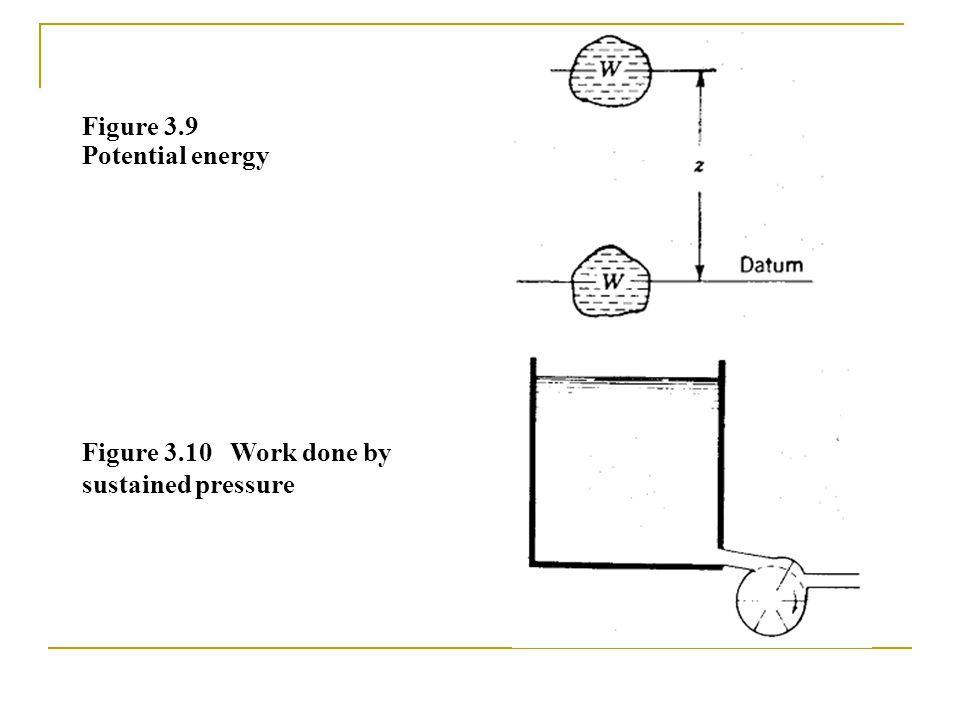 Figure 3.9 Potential energy Figure 3.10 Work done by sustained pressure