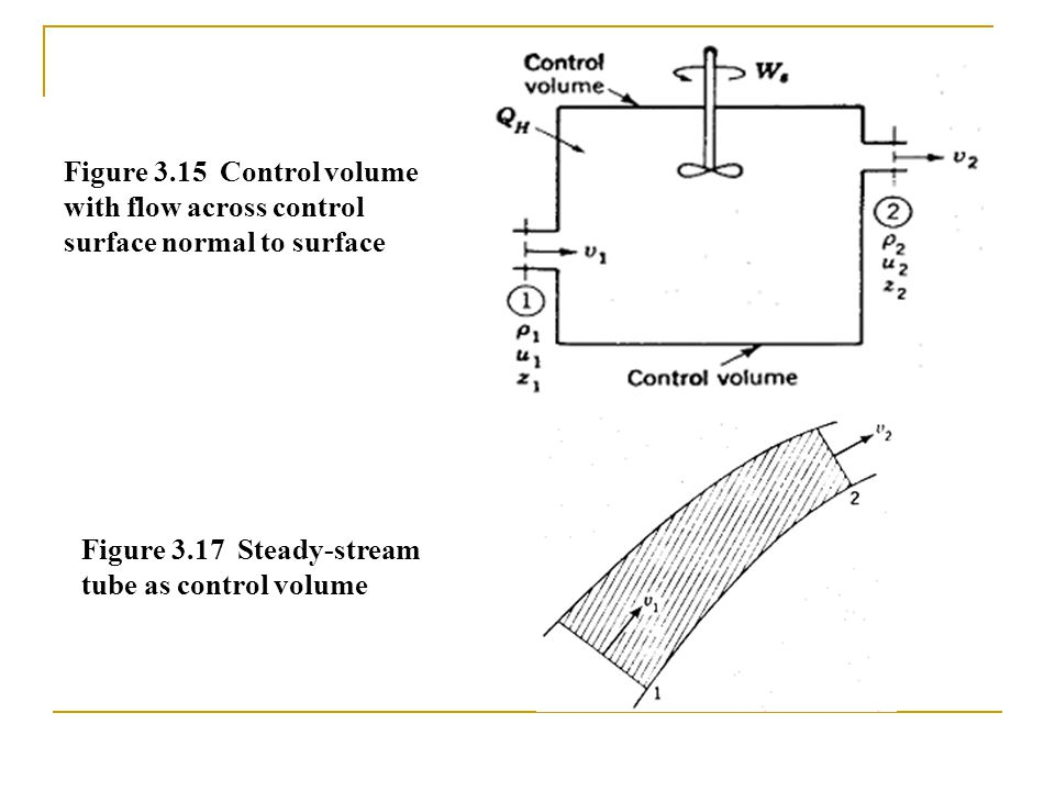 Figure 3.15 Control volume with flow across control surface normal to surface