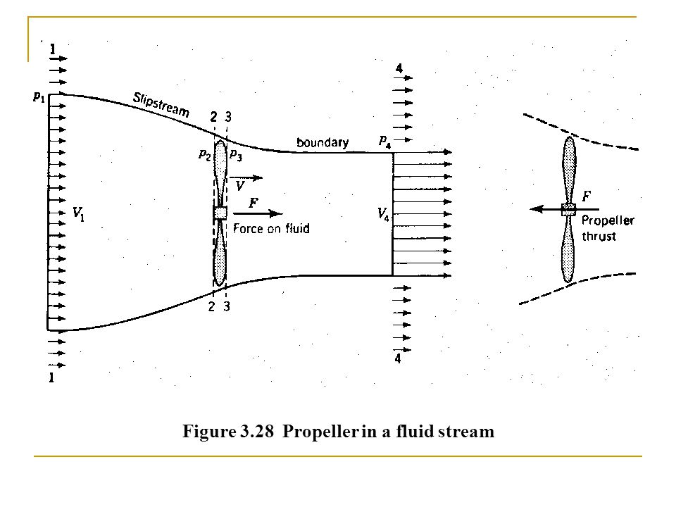 Figure 3.28 Propeller in a fluid stream