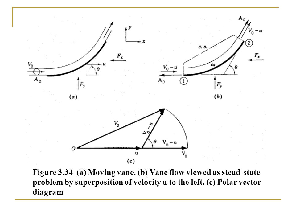 Figure 3.34 (a) Moving vane.
