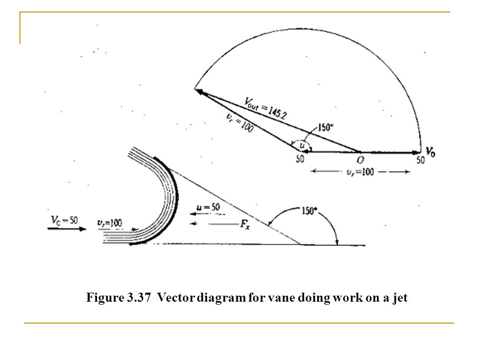 Figure 3.37 Vector diagram for vane doing work on a jet