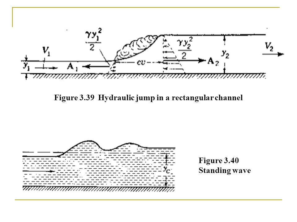 Figure 3.39 Hydraulic jump in a rectangular channel