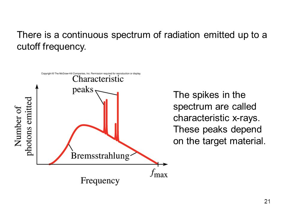 There is a continuous spectrum of radiation emitted up to a cutoff frequency.