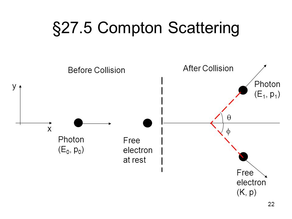 §27.5 Compton Scattering After Collision Before Collision