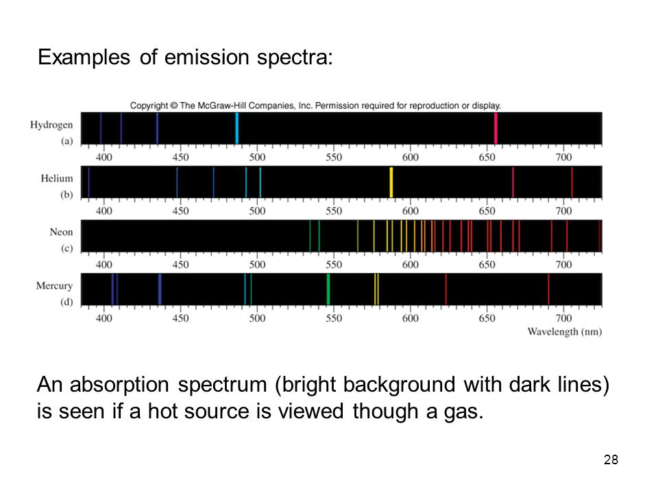 Examples of emission spectra: