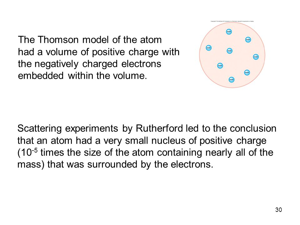 The Thomson model of the atom had a volume of positive charge with the negatively charged electrons embedded within the volume.
