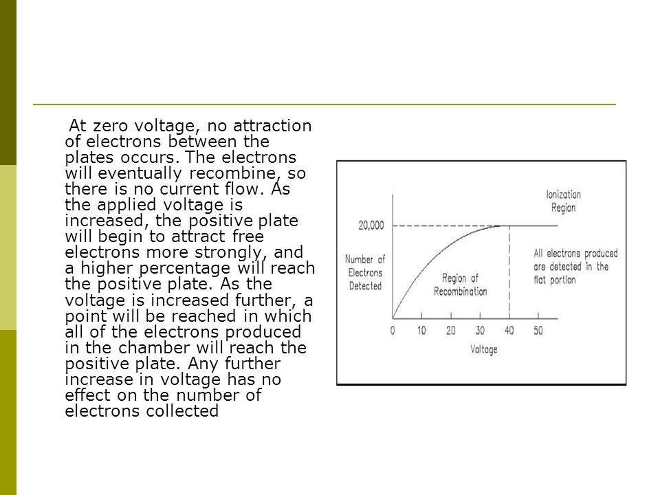 At zero voltage, no attraction of electrons between the plates occurs