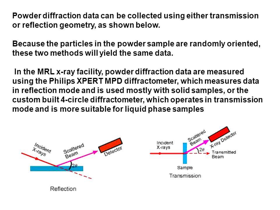 Powder diffraction data can be collected using either transmission or reflection geometry, as shown below.