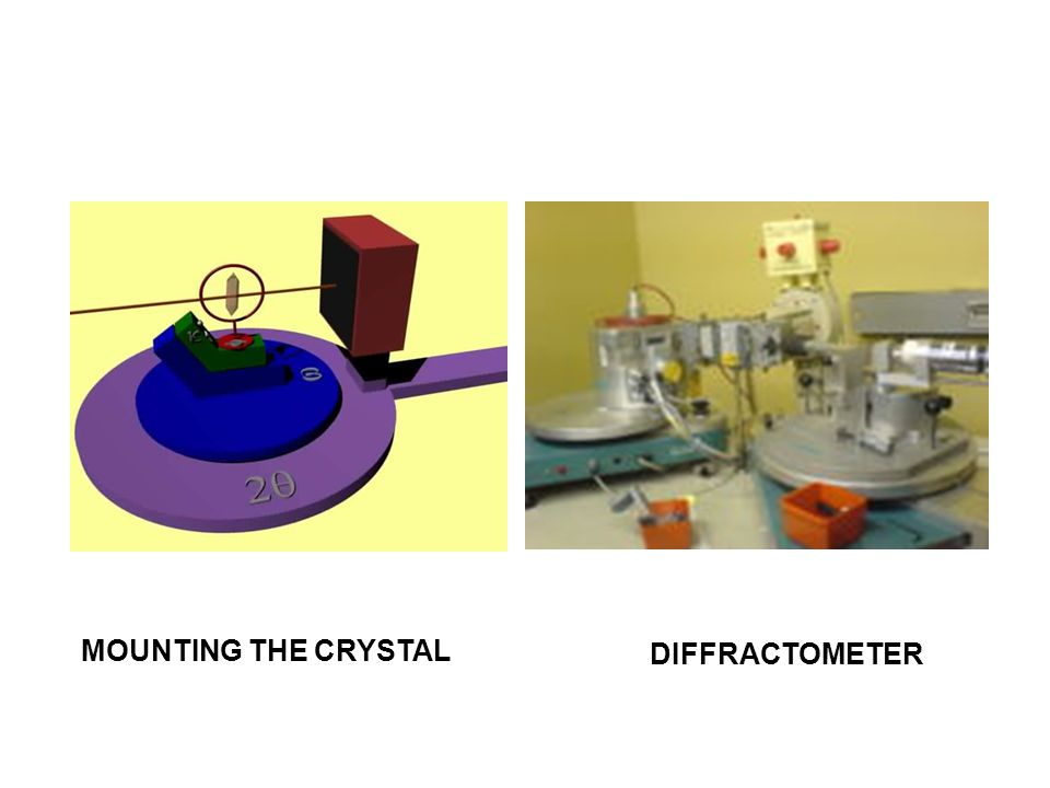 MOUNTING THE CRYSTAL DIFFRACTOMETER