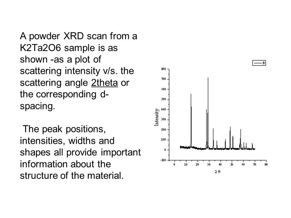 A powder XRD scan from a K2Ta2O6 sample is as shown -as a plot of scattering intensity v/s.
