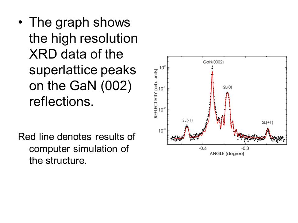 The graph shows the high resolution XRD data of the superlattice peaks on the GaN (002) reflections.