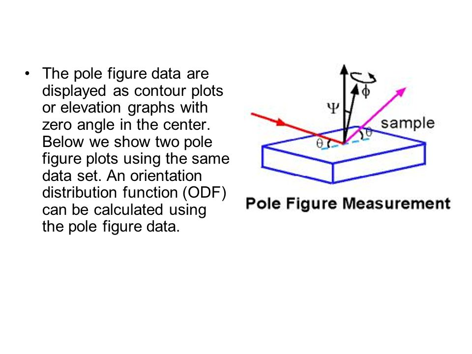 The pole figure data are displayed as contour plots or elevation graphs with zero angle in the center.