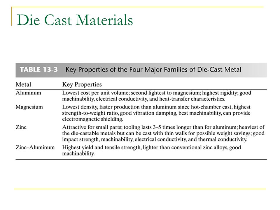 Die Cast Materials