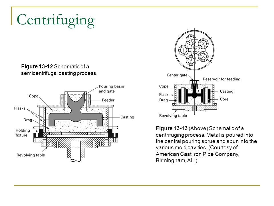 Centrifuging Figure 13-12 Schematic of a semicentrifugal casting process.