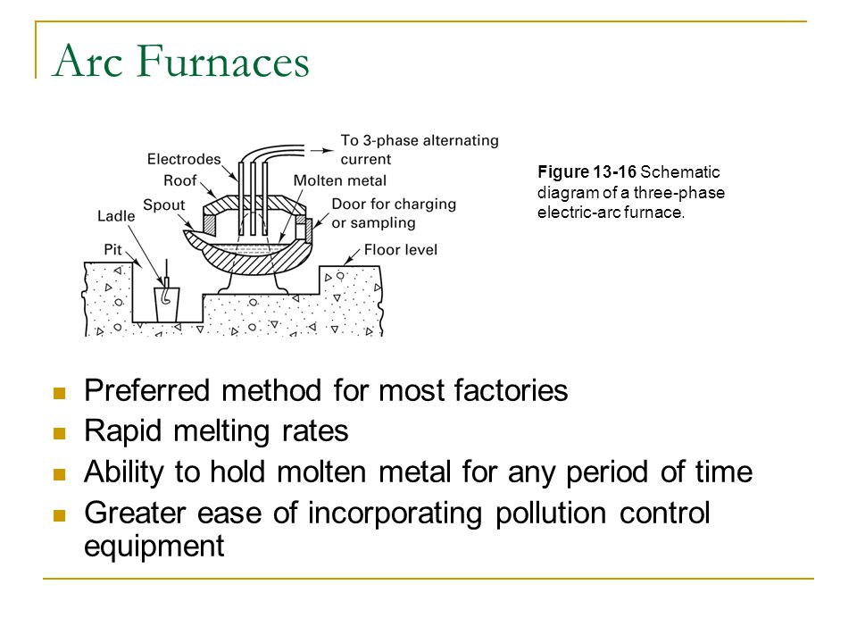 Arc Furnaces Preferred method for most factories Rapid melting rates