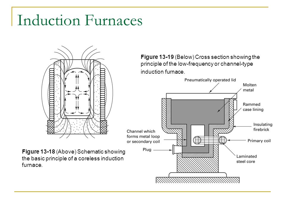 Induction Furnaces Figure 13-19 (Below) Cross section showing the principle of the low-frequency or channel-type induction furnace.
