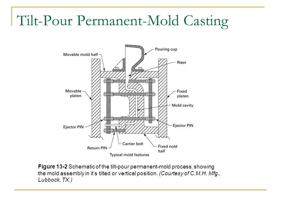Tilt-Pour Permanent-Mold Casting