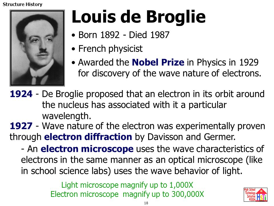 Louis de Broglie Born 1892 - Died 1987 French physicist