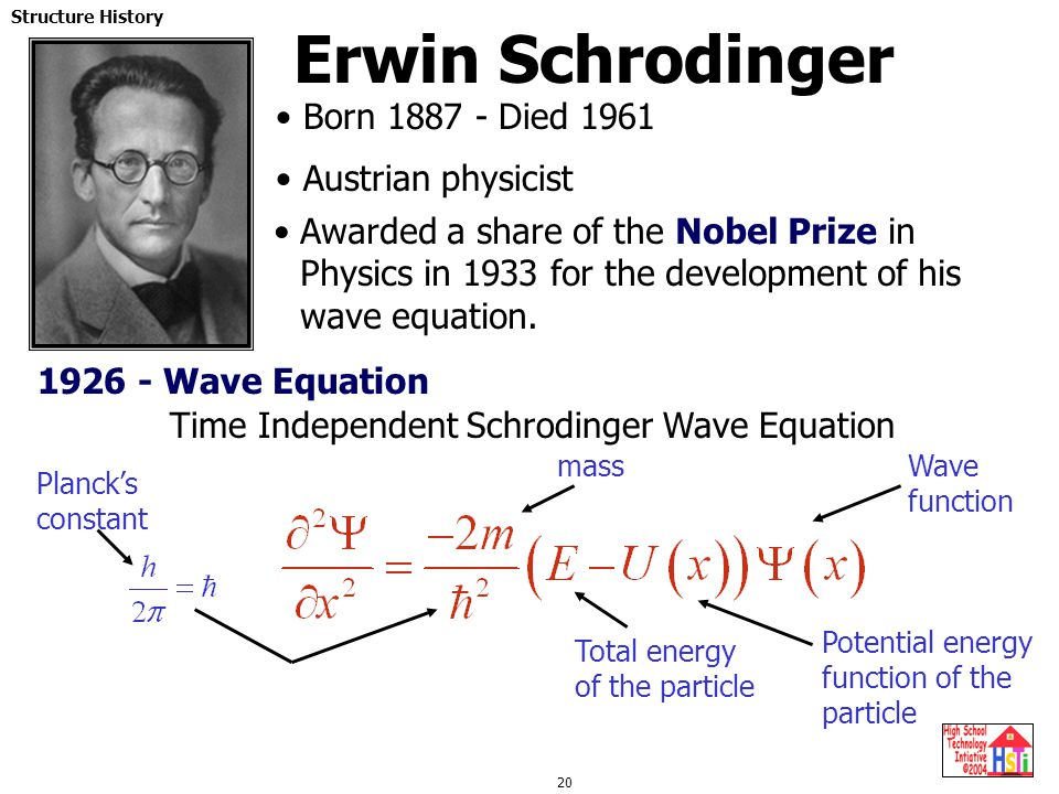 Erwin Schrodinger Born 1887 - Died 1961 Austrian physicist
