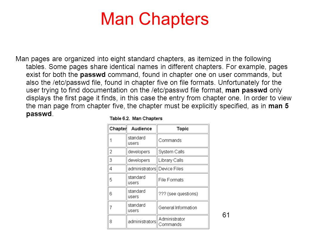 Man Chapters