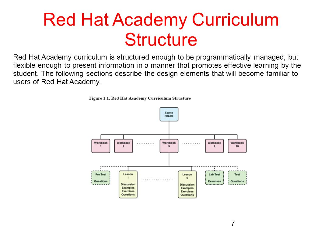 Red Hat Academy Curriculum Structure