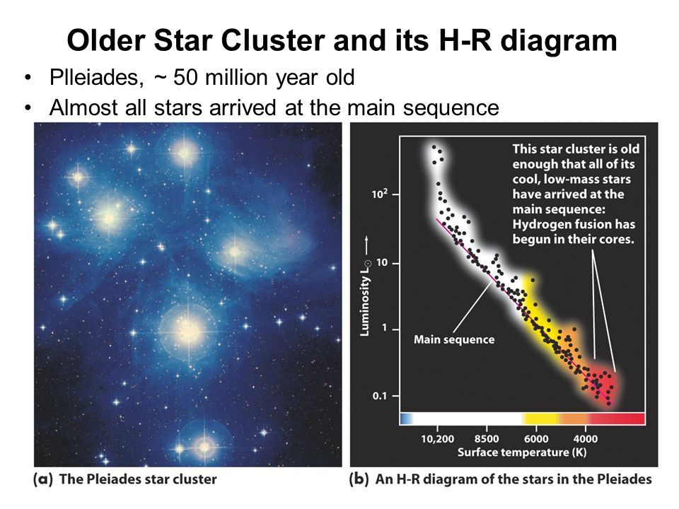 Older Star Cluster and its H-R diagram