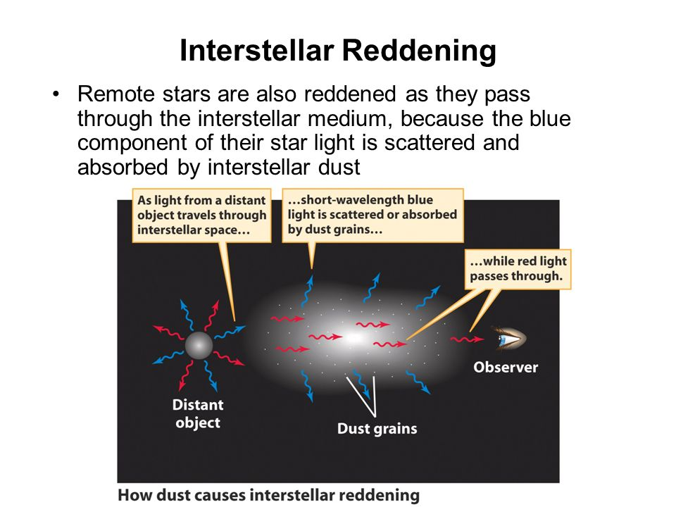 Interstellar Reddening