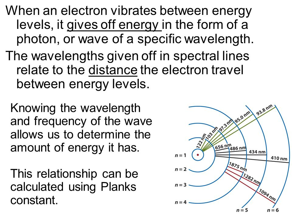 When an electron vibrates between energy levels, it gives off energy in the form of a photon, or wave of a specific wavelength.