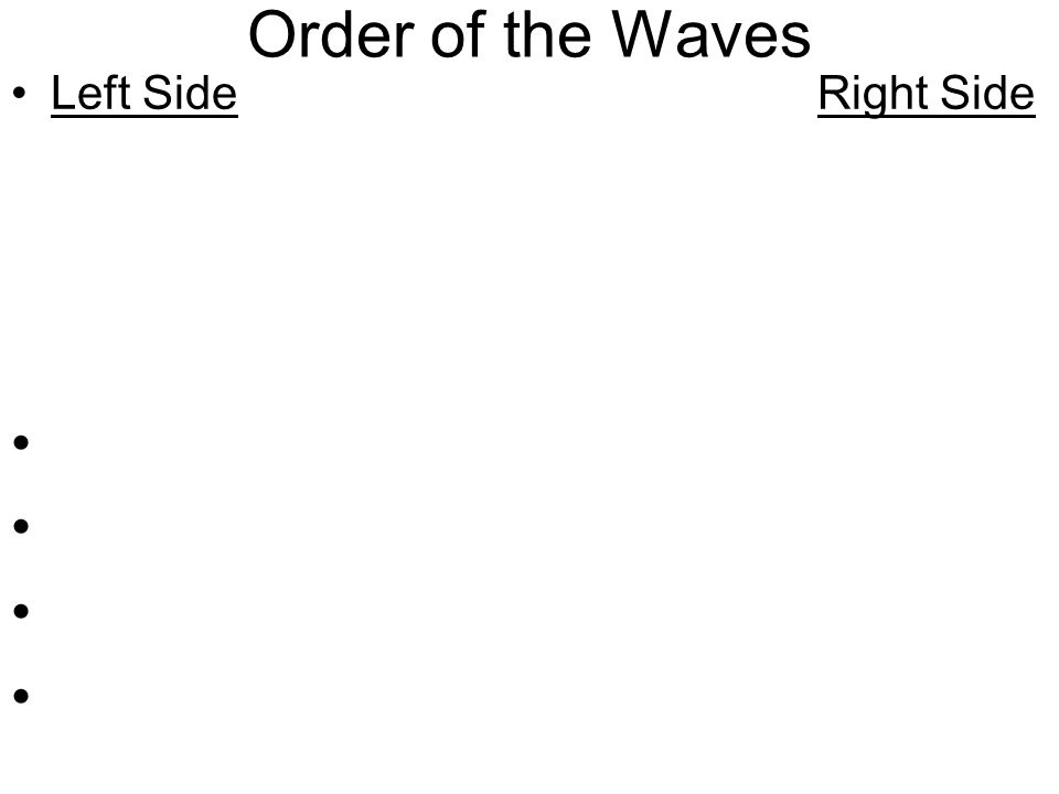 Order of the Waves Radio Gamma Microwaves X-rays Infrared Ultraviolet