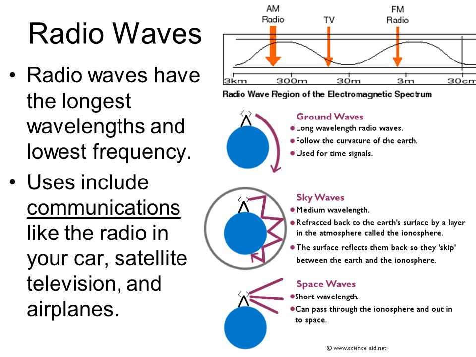 Light and the Electrom... Infrared Waves Communication