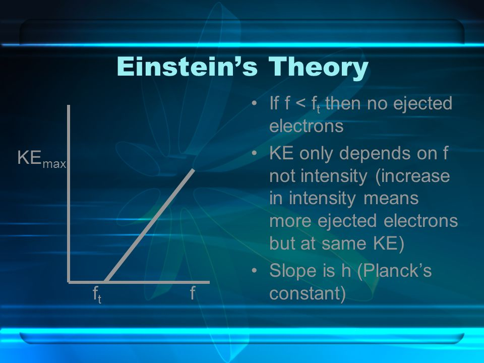 Einstein's Theory If f < ft then no ejected electrons