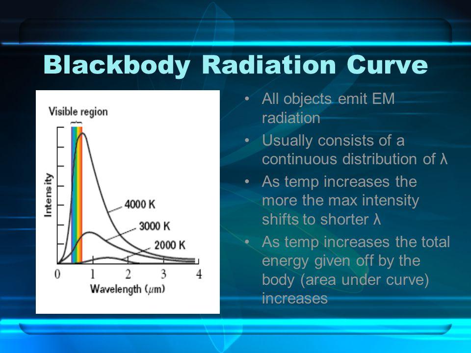 Blackbody Radiation Curve