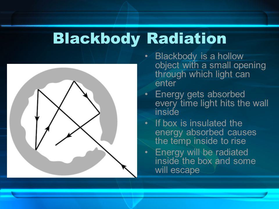 Blackbody Radiation Blackbody is a hollow object with a small opening through which light can enter.