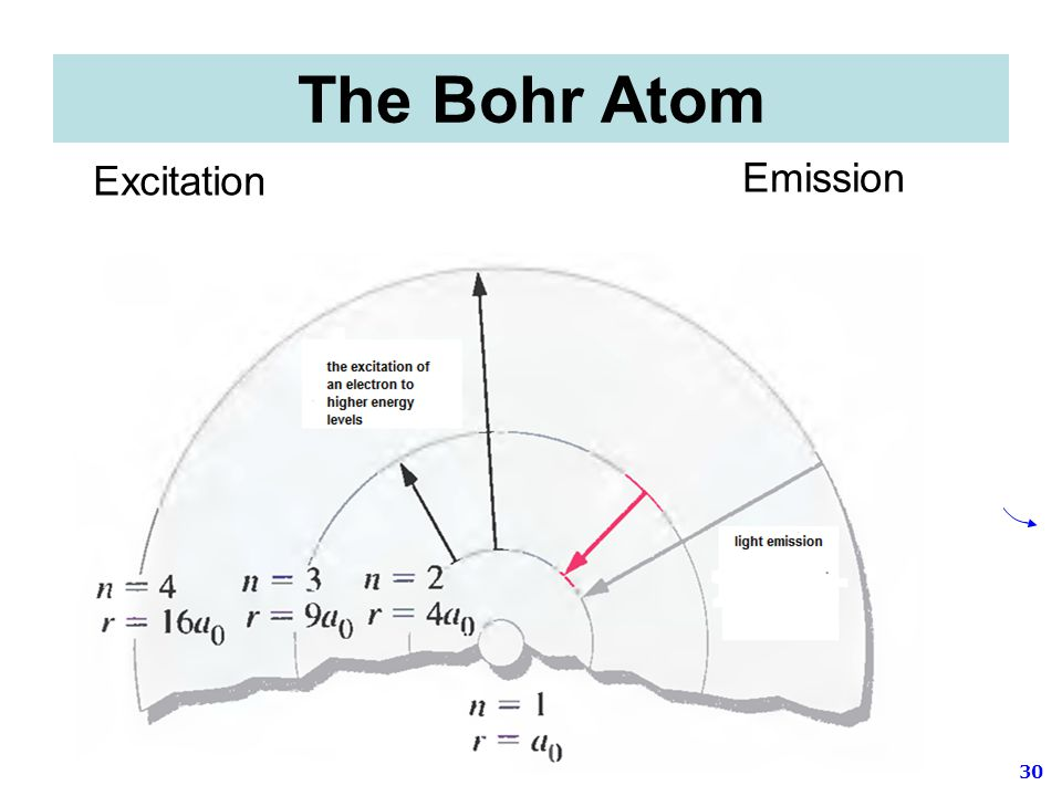 The Bohr Atom Excitation Emission
