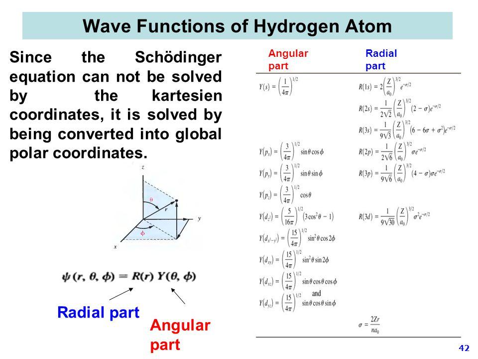 Wave Functions of Hydrogen Atom