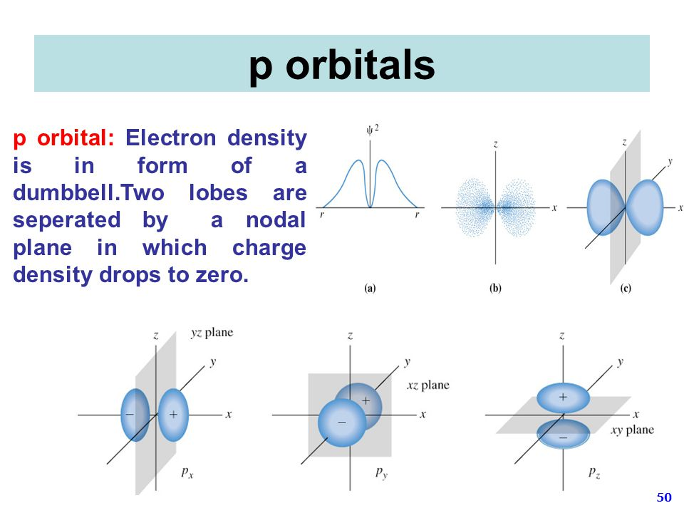 p orbitals p orbital: Electron density is in form of a dumbbell.Two lobes are seperated by a nodal plane in which charge density drops to zero.