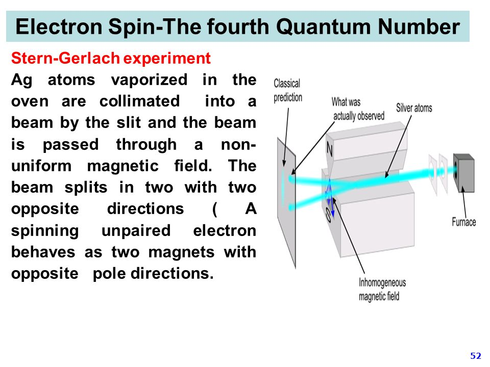 Electron Spin-The fourth Quantum Number