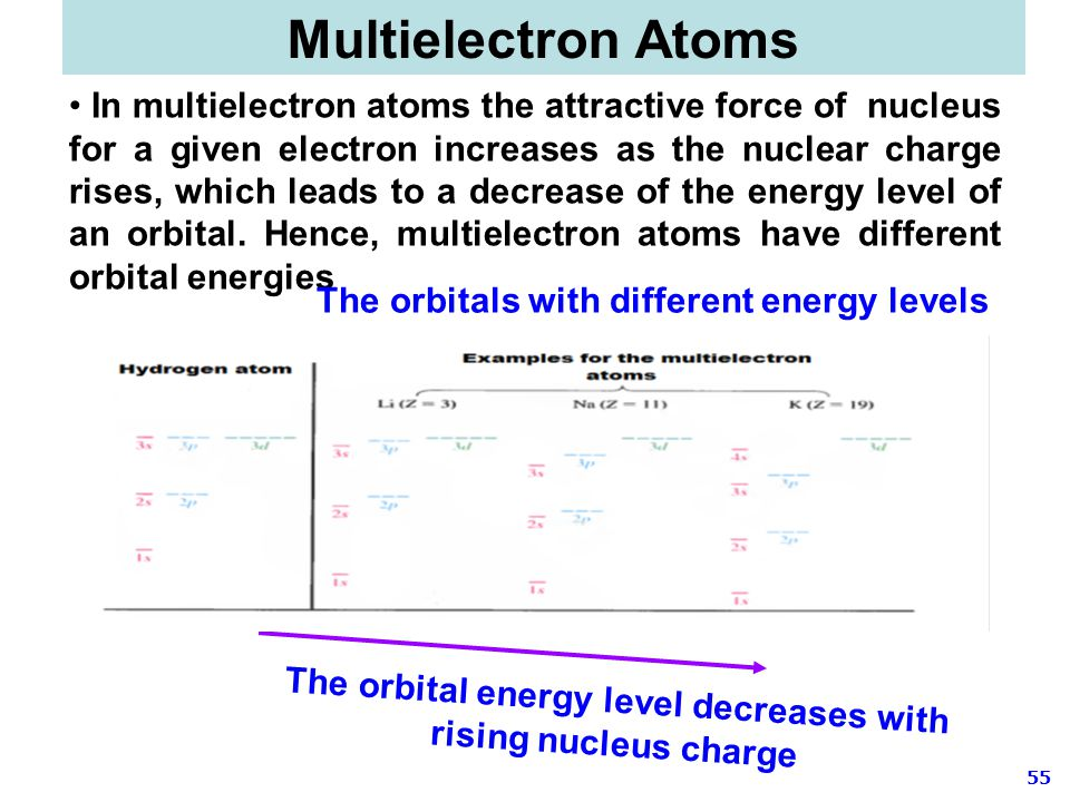 The orbitals with different energy levels