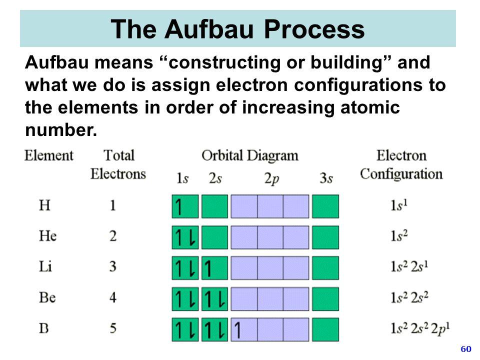 The Aufbau Process