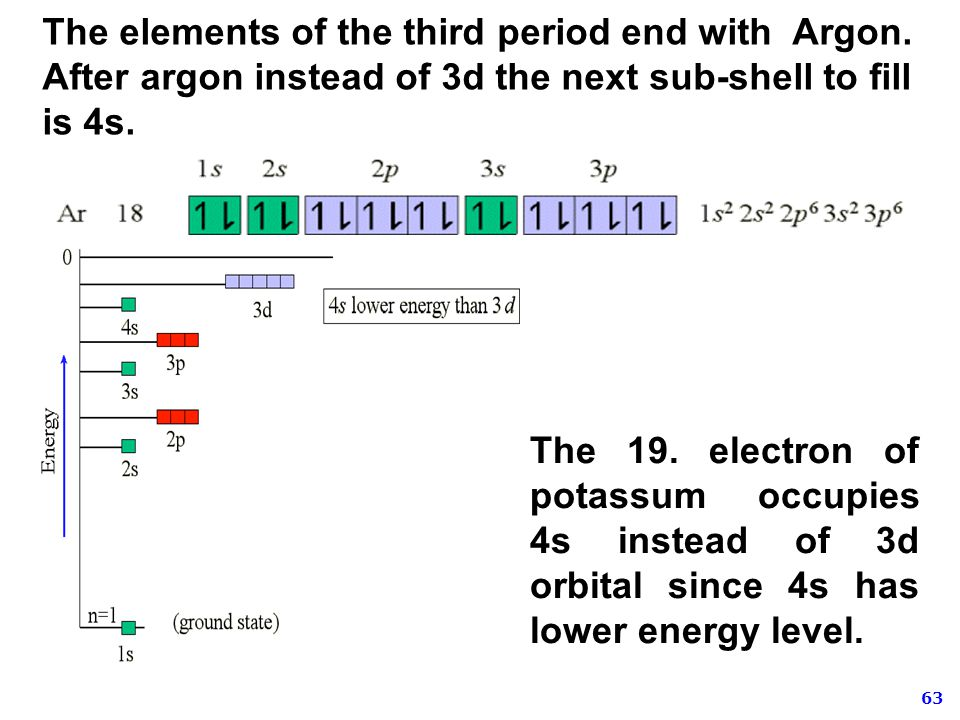 The elements of the third period end with Argon