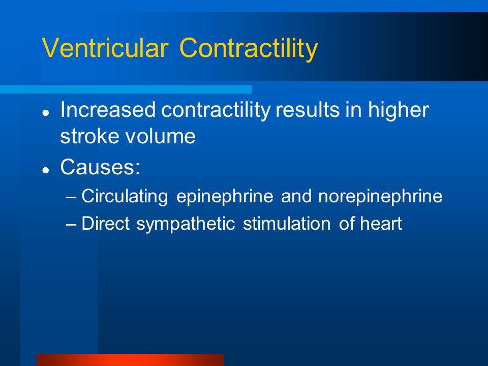 Ventricular Contractility